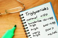 Papier z Triglycerides równą mapą obraz royalty free