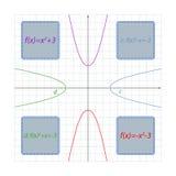 Parabelformel beroende av dess läge Fotografering för Bildbyråer