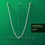 Parabola, wykres funkcja Obraz Royalty Free
