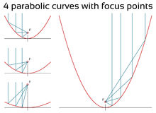 Parabolic curves with focus points Royalty Free Stock Photography