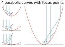 Paraboliska kurvor med fokuspunkter Royaltyfri Fotografi