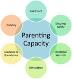 Parenting capacity business diagram. Parenting capacity management business strategy concept diagram illustration Stock Photography