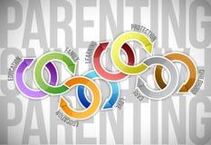 Parentingfarbzyklusdiagramm, zum der Liste zu tun Stockfoto