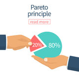 Pareto principle vector. Pareto principle. 20 of efforts give 80 of the result. Market share business. Businessman holding in hand pie chart. Economic financial vector illustration