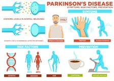 Parkinson disease symptom risk factors and prevention vector. Poster with text, speech change of patient, slowed movement. Reasons of illness are genetics and vector illustration