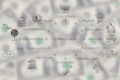 Partes interessadas principais de uma empresa com ícones, formato da seta Fotos de Stock Royalty Free