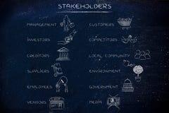 Partes interessadas principais de uma empresa com ícones, lista com 2 colunas Fotografia de Stock