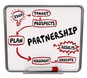 Partnerstwo obieg diagrama forum dyskusyjny Współpracuje Kolaboruje ilustracja wektor