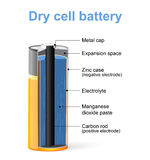 Parts of a Dry cell battery. Vector Diagram Royalty Free Stock Images