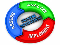 Pasos de progresión de la mejora de proceso Imágenes de archivo libres de regalías