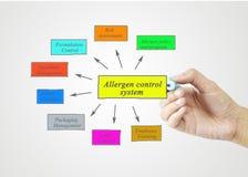 Passi l'elemento di scrittura del sistema di controllo dell'allergene per il raggiro di affari Fotografia Stock