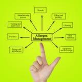 Passi l'elemento di scrittura della gestione dell'allergene per il concetto di affari Immagini Stock