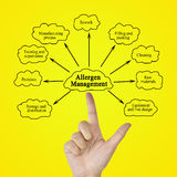 Passi l'elemento di scrittura della gestione dell'allergene per il concetto di affari Immagine Stock Libera da Diritti