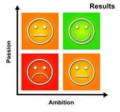 Passion et ambition Image stock