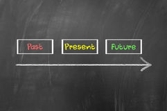 Past present future. Concept written with chalk on blackboard Royalty Free Stock Images