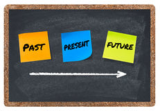 Past, present, future, time concept. On blackboard Royalty Free Stock Images