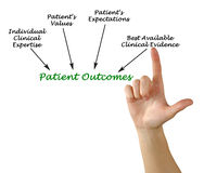 Patient Outcomes. Presenting Diagram of Patient Outcomes royalty free stock image