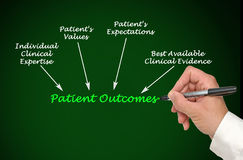 Patient Outcomes. Presenting Diagram of Patient Outcomes stock photography