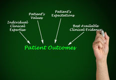 Patient Outcomes. Presenting diagram of Patient Outcomes royalty free stock photo
