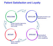 Patient Satisfaction and Loyalty. Diagram of Patient Satisfaction and Loyalty Royalty Free Stock Photo