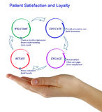 Patient Satisfaction and Loyalty. Presenting diagram of Patient Satisfaction and Loyalty Stock Images