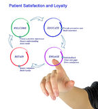 Patient Satisfaction and Loyalty. Presenting diagram of Patient Satisfaction and Loyalty Stock Image