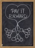 Pay it forward. Concept illustrated with white chalk drawing on blackboard Stock Images