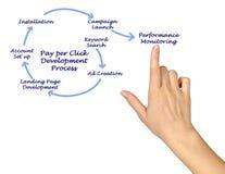 Pay per Click Development Process. Presenting Pay per Click Development Process Royalty Free Stock Photo
