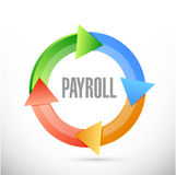 Payroll cycle sign concept illustration Royalty Free Stock Photos