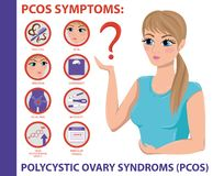 PCOS Symptoms infographic. Women Health. stock illustration