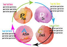 PD CA , Plan,Do,Check,ACT Management system ,watercolor design vector illustration Royalty Free Stock Image