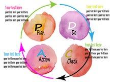 PD CA, Plan, tun, Kontrolle, TAT Managementsystem, Aquarelldesign-Vektorillustration Lizenzfreies Stockbild