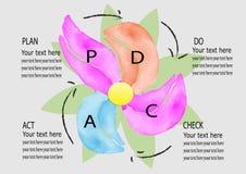 PD CA, Plan, tun, Kontrolle, TAT Managementsystem, Aquarelldesign-Vektorillustration Lizenzfreie Stockbilder