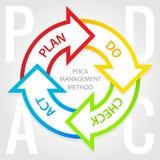 PDCA管理方法图。 计划,检查,行动标记。 免版税图库摄影