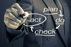 PDCA Stock Images