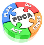 Pdca circle Royalty Free Stock Photo