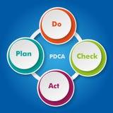 PDCA concept Royalty Free Stock Photos