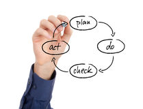 PDCA cycle. PDCA (plan do check act) cycle - four-step management method for the control and continuous improvement in business Stock Photos