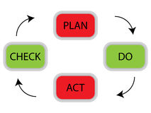 PDCA cycle concept Royalty Free Stock Image