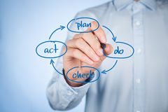 PDCA cycle management Royalty Free Stock Image