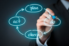 PDCA cycle management. PDCA (plan–do–check–act) cycle - four-step management and business method draw by manager Stock Image