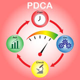 PDCA - Cystalballen - Maat Stock Afbeelding
