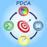 PDCA - Cystalballen - Stieren` s Oog Stock Afbeeldingen