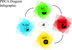 PDCA diagram. With description on white background Royalty Free Stock Image