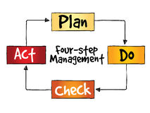 PDCA four-step management method Royalty Free Stock Images