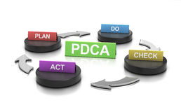 PDCA Framework Process, Continous improvement Stock Photo