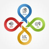 PDCA - with icon Plan Do Check Act in cycle line cross step block Vector illustration. royalty free illustration