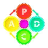 PDCA-Illustration Lizenzfreie Abbildung