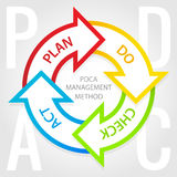 PDCA Managementmethodendiagramm. Planen Sie, tun, Kontrolle, Tatenumbauten. Lizenzfreie Stockfotografie