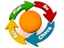 PDCA ou a planta fazem o ciclo do ato de verificação ilustração royalty free